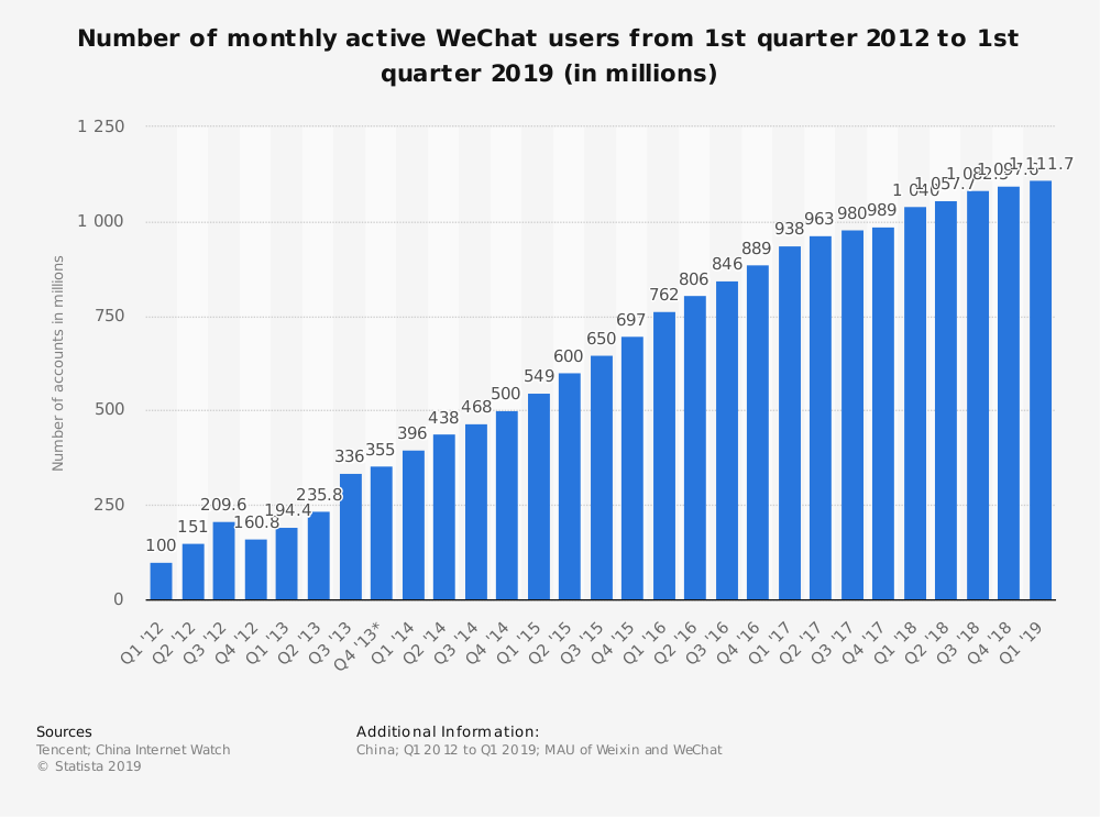 Number of monthly active WeChat users from 1st quarter 2012 to 1st quarter 2019 (in millions)