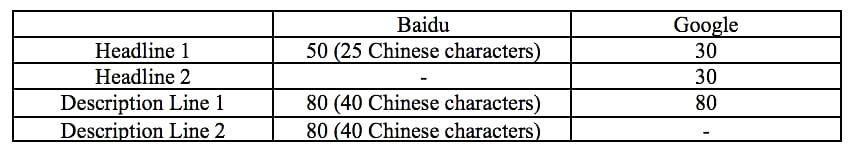 baidu-Ad Copy Writing