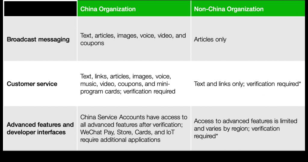 china-vs-intl-business-iStarto China