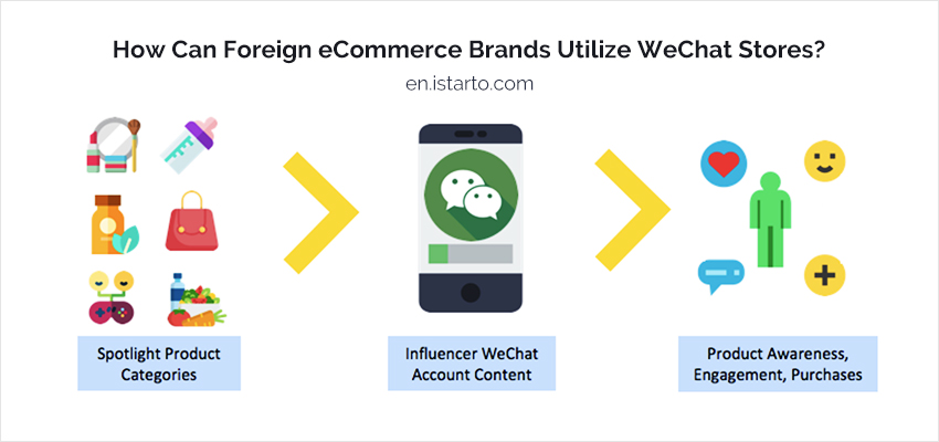 How Can Foreign eCommerce Brands Utilize WeChat Stores-iStarto
