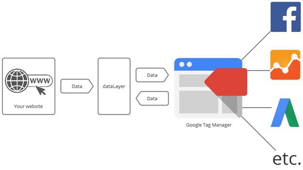 Google Tag Manager-iStarto