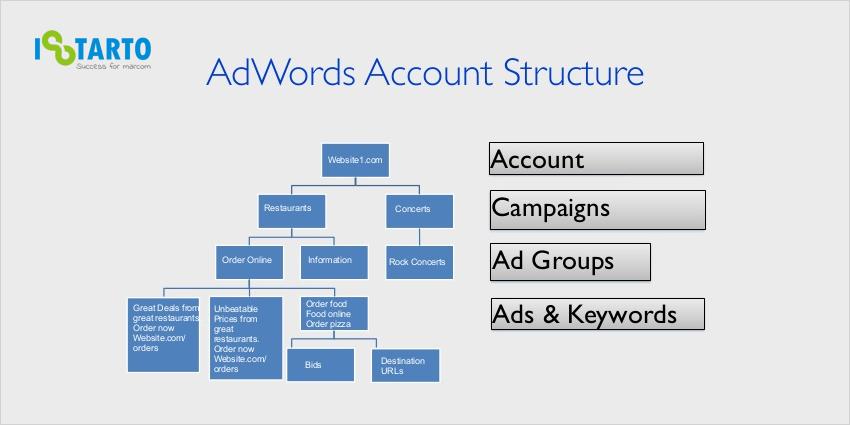 Google Ads Account Organization-istarto